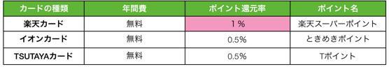 楽天カード TSUTAYA イオン 比較