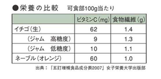 苺 イチゴ 栄養素